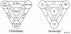 "Screw JavaScript: Is Not  The  Father  Is  The Son  ""O""  Is  God  The Holy  Spirit  ""It""  Christianity  JavaScript  @hsjoihs  Is Not  Is  Is Not Screw JavaScript"