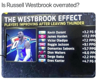 Thoughts? 🤔 https://t.co/lZl1O2xNrs: Is Russell Westbrook overrated?  THE WESTBROOK EFFECT  PLAYERS IMPROVING AFTER LEAVING THUNDER  +3.2 FG  +172 PP  +7.2 PPG  +9.1 PPG  Kevin Durant  SH James Harden  Victor Oladipo  Reggie Jackson  Domantas Sabonis +5.7 PPG  Dion Waiters  IN  +6.0 PP  +2.2 PPG  +4.7 FG  Serge Ibaka  Enes Kanter  @BASKETBALLSTUDIOS Thoughts? 🤔 https://t.co/lZl1O2xNrs
