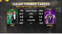 🤔🤔🤔: ISAIAH THOMAS CAREERAREY  ARELY  WITH AND WITHOUT BRAD STEVENS  179 Games Played 286  PPG  APG  2.6 3-pts/GM 1.6  DAILY  1S  24.7  6.0  15.3  4.6  2  BOST  +687  -247  With  Without 🤔🤔🤔