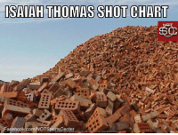Isaiah Thomas' shot chart against the Raptors isn't pretty: https://t.co/5lFNKvnAWc: ISAIAH THOMAS SHOT CHART  Facebook.com/OTSpotsCeerR P9  DOWNLOAD MEME GENERATOR FROM HTTP//MEMECRUNCH.COM Isaiah Thomas' shot chart against the Raptors isn't pretty: https://t.co/5lFNKvnAWc