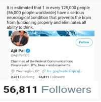 Brain, Washington Dc, and Ability: It is estimated that 1 in every 125,000 people  (56,000 people worldwide) have a serious  neurological condition that prevents the brain  from funcioning properly and eliminates all  ability to think.  Follow  Ajit Pai  @AjitPaiFCC  Chairman of the Federal Communications  Commission. RTs, likes endorsements.  Washington, DC fcc.gov/leadership/aji  3,321 Following 56,811 Followers  56,811 Followers