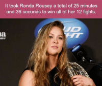 https://t.co/BWqxTXDiw9: It took Ronda Rousey a total of 25 minutes  and 36 seconds to win all of her 12 fights https://t.co/BWqxTXDiw9