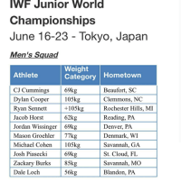 Jordans, Megan, and Memes: IWF Junior World  Championships  June 16-23 Tokyo, Japan  Men's Squad  Weight  Category  Hometown  Athlete  69kg  CJ Cummings  Beaufort, SC  105kg  Dylan Cooper  Clemmons, NC  +105kg  Rochester Hills, MI  Ryan Sennett  62kg  Reading, PA  Jacob Horst  Jordan Wissinger 69kg  Denver, PA  Mason Groehler 77kg Denmark, WI  Michael Cohen 105kg Savannah, GA  69kg  St. Cloud, FL  Josh Piasecki  Zackary Burks  85kg Savannah, MO  56kg  Blandon, PA  Dale Loch Screenshot repost Ayyy Repost @ryan_sennett with @repostapp ・・・ Congrats to fellow Junior World members... Men: @dylancooper105k @masongroehler @josh_piasecki85 @cj__cummings @zackary_burks @mikey_cohen98 @jakechristianhorst @jordanwissinger69kg & @dale.loch77k Women: @julesriotto75kg @jessien_bradley @maddy.myers1 @haylsbayls__ @kaitlynjarrett @megan_seegert @jourdannn_14 @the_shala_mcmillan @meredithalwine & Rebecca Walker