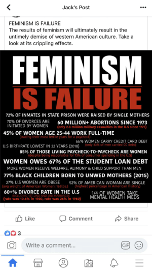 """This on the wall of an extreme right wing acquaintance of mine...I went through point by point and showed how most of those are the fault of men that aren't taking responsibility.: Jack's Post  FEMINISM IS FAILURE  The results of feminism will ultimately result in the  untimely demise of western American culture. Take a  look at its crippling effects.  FEMINISM  IS FAILURE  72% OF INMATES IN STATE PRISON WERE RAISED BY SINGLE MOTHERS  70% OF DIVORCES ARE  INITIATED BY WOMEN  60 MILLION+ ABORTIONS SINCE 1973  (only 2.8 million military casualties in the U.S since 1775)  45% OF WOMEN AGE 25-44 WORK FULL-TIME  (trading their most fertile years for a paycheck)  66% WOMEN CARRY CREDIT CARD DEBT  U.S BIRTHRATE LOWEST IN 32 YEARS (2018) (only 33% of men carried CC debt)  85% OF THOSE LIVING PAYCHECK-TO-PAYCHECK ARE WOMEN  (despite being responsible for 73% of consumer spending in the U.S)  WOMEN OWES 67% OF THE STUDENT LOAN DEBT  MORE WOMEN RECEIVE WELFARE, ALIMONY & CHILD SUPPORT THAN MEN  77% BLACK CHILDREN BORN TO UNWED MOTHERS (2015)  27% U.S WOMEN ARE OBESE  (avg weight of American Women: 168lbs.)  52% OF AMERICAN WOMAN ARE SINGLE  (highest percentage in American history)  60+% DIVORCE RATE IN THE U.S  INCLUDING 1ST, 2ND AND 3RD MARRIAGES  (rate was 10.6% in 1920, rate was 26% in 1960)  1/4 OF WOMEN TAKE  MENTAL HEALTH MEDS  """"ל Like  A Share  Comment  3  Write a comment...  (GIF  