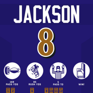 Quite the #MNF debut 🔥 #HaveADay  @Lj_era8 | @Ravens | #RavensFlock https://t.co/ydF2H1zQm0: JACKSON  169  PASS YDS  95  RUSH YDS  WIN!  PASS TD  WK  WK  WK  WK  WK  WK  WK  9 10 11 12  1 2 Quite the #MNF debut 🔥 #HaveADay  @Lj_era8 | @Ravens | #RavensFlock https://t.co/ydF2H1zQm0