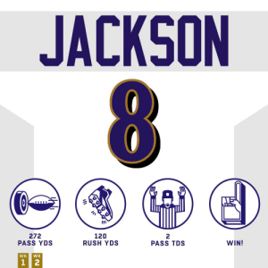 Lamar Jackson wants all of the yards. @Lj_era8 #HaveADay #RavensFlock https://t.co/jvaOT0Ro6I: JACKSON  272  PASS YDS  120  RUSH YDS  2  PASS TDS  WIN!  WK  WK  1 2 Lamar Jackson wants all of the yards. @Lj_era8 #HaveADay #RavensFlock https://t.co/jvaOT0Ro6I