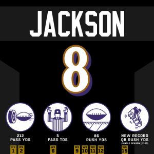 Lamar's THIRD five-touchdown performance of the year 😈  @Lj_era8 | #HaveADay | @Ravens https://t.co/7spZAWhHTX: JACKSON  8  212  PASS YDS  NEW RECORD  86  RUSH YDS  QB RUSH YDS  (SINGLE SEASON | 1103)  PASS TDS  WK  WK  WK  WK  WK  WK  WK  WK  9 10 11 12  15 Lamar's THIRD five-touchdown performance of the year 😈  @Lj_era8 | #HaveADay | @Ravens https://t.co/7spZAWhHTX