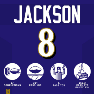 Memes, 🤖, and Unreal: JACKSON  8  GAD  QB*  RATING  17  COMPLETIONS  324  PASS YDS  158.3  PASS RTG  (PERFECT RTG)  PASS TDS  WK  1 Just an unreal performance from @Lj_era8 👏 #HaveADay #RavensFlock #BALvsMIA https://t.co/Gjn0OdOBDR