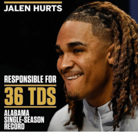Memes, Alabama, and 🤖: JALEN HURTS  RESPONSIBLE FOR  36 TDS  ALABAMA  SINGLE-SEASON  RECORD