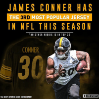 The Steelers rookie is putting smiles on a lot of NFL fans faces.: JAMES CONNER HAS  THE 3RD MOST POPULAR JERSEY  IN NFLTHIS SEASON  NO OTHER ROOKIE IS IN TOP 20  CONNER  Stooleru  CBS SPORTS  VIA: DICK'S SPORTING GOODS JERSEY REPORT The Steelers rookie is putting smiles on a lot of NFL fans faces.