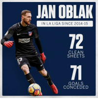 Goals, Memes, and La Liga: JAN OBLAK  IN LA LIGA SINCE 2014-15  72  Trade  Plus500  CLEAN  SHEETS  13  71  GOALS  CONCEDED Unbelievable 👀✋⚽️