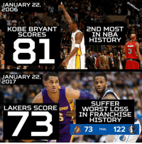 Let's check in with the Lakers - oh no: JANUARY 22,  2006  2ND MOST  KOBE BRYANT  IN NBA  SCORES  HISTORY  JANUARY 22,  2017  SUFFER  LAKERS SCORE  V WORST LOSS  73  IN FRANCHISE  HISTORY  A, 73  FINAL  122 Let's check in with the Lakers - oh no