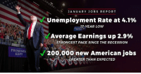 Bailey Jay, American, and Jobs: JANUARY JOBS REPORT  Unemployment Rate at 4.1%  Average Earnings up 2.9%  200,000 new American jobs  RO 17-YEAR LOW  MADE  STRONGEST PACE SINCE THE RECESSION  PROWER  PROMISES  KEPT  GREATER THAN EXPECTED With 3.5 million Americans receiving bonuses or other benefits from their employers as a result of TAX CUTS, 2018 is off to great start! #MAGA