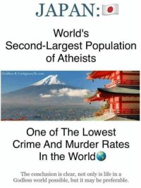 Population Of: JAPAN : 101  World's  Second-Largest Population  of Atheists  Godless & Irreligious/fb.com  One of The Lowest  Crime And Murder Rates  In the World  The conclusion is clear, not only is life in a  Godless world possible, but it may be preferable.