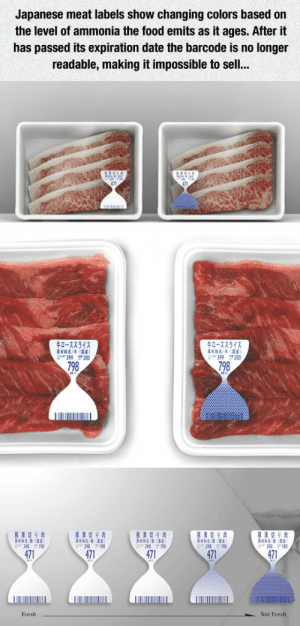 laughoutloud-club:  Color-Changing Labels: Japanese meat labels show changing colors based on  the level of ammonia the food emits as it ages. After it  has passed its expiration date the barcode is no longer  readable, making it impossible to sel..  0-72542  0-7754  H4(R)  399 200  399 200  798  798  471  471  471  471  471  Fresh  Not Fresh laughoutloud-club:  Color-Changing Labels