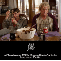 "Jim Carrey, Memes, and Dumb and Dumber: Jeff Daniels earned $50K for ""Dumb and Dumber"" while Jim  Carrey earned $7 million."