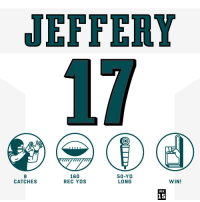 Memes, 🤖, and Rec: JEFFERY  17  8  CATCHES  160  REC YDS  50-YD  LONG  WIN!  WK  15 .@TheWorldof_AJ was everywhere on #SNF! #HaveADay  #FlyEaglesFly #PHIvsLAR https://t.co/6IxfJUstaK