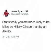 Facts, Hillary Clinton, and Memes: Jesse Ryan USA  @JesseRyanUSA  Statistically you are more likely to be  killed by Hillary Clinton than by an  AR-15  3/11/18, 1:22 PM FACTS @jesseryan.us . Give us a follow ==> 🔥@drunkamerica🔥 . 🇺🇸DrunkAmerica.com🇺🇸 ———————- makeamericagreatagain keepamericagreat trump2020 presidenttrump conservative republican bluelivesmatter backtheblue merica usa