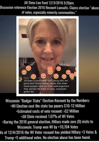 "(MW) Jill Stein has raised almost $7 million dollars for the 2016 election recount effort. Stein raised only $3.5 million for her 2016 election campaign.  (Honey badger doesn't care.): Jill Stein Live Feed 12/3/2016 9:26pm.  Discussion reference Election 2016 Recount Lawsuits. Claims election ""abuse  of votes, especially minority communities.""  Ryan  Jill Stein a total fraud, right along with her  party and Hillary. Makes sense that when  these people have no other valid argument  they quickly fall back on race, corporate  greed etc  Wisconsin ""Badger State"" Election Recount by the Numbers:  .WI Election cost the state tax payers S10-12 Million  .Estimated costs of vote recount: >S2 Million  Jill Stein received 1.07% of WI Votes  During the 2016 general election, Hillary made zero (0) visits to  Wisconsin. Trump won WI by +10,704 Votes  As of 12/4/2016 the Wl Voter recount has yielded Hillary +3 Votes &  Trump +5 additional votes. No election abuse has been found. (MW) Jill Stein has raised almost $7 million dollars for the 2016 election recount effort. Stein raised only $3.5 million for her 2016 election campaign.  (Honey badger doesn't care.)"