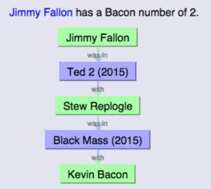 Advice, Jimmy Fallon, and Petty: Jimmy Fallon has a Bacon number of 2.  Jimmy Fallon  was in  Ted 2 (2015)  with  Stew Replogle  was in  Black Mass (2015)  with  Kevin Bacon advice-animal:  Jimmy Fallon and Kevin Bacon uncover the original lyrics to 'Free Fallin' by Tom Petty.