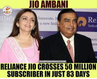Cross, Record, and Indianpeoplefacebook: JIO AMBANI  LA  anco  Innovate. I  Re  a new Ind  Indust  Ova  laughing colour s.com  RELIANCE JIO CROSSES 50 MILLION  SUBSCRIBER IN JUST 83 DAYS Reliance sets another record☺☺☺ Jio jee bhar kar...