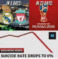 Being Alone, Club, and Fifa: .JN5 DAYS  .. . IN 23DAYS  YOULL NEVER WALK ALONE  LIVERPOOL  FOOTBALL CLUB  EST-1892  FIFA WORLD CUP  RUSSIA 2018  BREAKING NEWS  SUICIDE RATE DROPS TO 090 Happy days! 😄