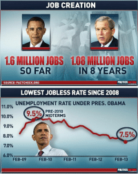 "America, Facts, and Gif: JOB CREATION  1.6 MILLION JOBS 1.08 MILLION JOBS  SO FAR  IN 8 YEARS  SOURCE: FACTCHECK.ORG  POLITICS   LOWEST JOBLESS RATE SINCE 2008  UNEMPLOYMENT RATE UNDER PRES. OBAMA  11.0%  10.0%  90%  8.0%  7.0%  60%  (9.5%)re 2010  MIDTERMS  FEB-09  FEB-10  FEB-11  FEB-12  FEB-13  POLITICS <p><a href=""http://paul-ryan-girl.tumblr.com/post/52358694876/paulryanafterdark-missmerewolf"" class=""tumblr_blog"">paul-ryan-girl</a>:</p>  <blockquote><p><a href=""http://paulryanafterdark.tumblr.com/post/52349228619/missmerewolf-runningrepublican"" class=""tumblr_blog"">paulryanafterdark</a>:</p>  <blockquote><p><a href=""http://missmerewolf.tumblr.com/post/52344705658/runningrepublican-avaandthebeatles-for-all"" class=""tumblr_blog"">missmerewolf</a>:</p>  <blockquote><p><a class=""tumblr_blog"" href=""http://runningrepublican.tumblr.com/post/52344089082/avaandthebeatles-for-all-you-assholes-who-say"">runningrepublican</a>:</p> <blockquote> <p><a class=""tumblr_blog"" href=""http://avaandthebeatles.tumblr.com/post/52176945565/for-all-you-assholes-who-say-obama-created-no"">avaandthebeatles</a>:</p> <blockquote> <p>For all you assholes who say obama created no jobs.</p> </blockquote> <p><img alt="""" src=""https://78.media.tumblr.com/f970b34ab1a8a195b00ba4d26dad7733/tumblr_mn2lmfYDvd1qfzv7ao1_500.gif""/></p> <p> Learning time! Unemployment does not mean the the percentage of working age people not working. Unemployment means the number of people filing for unemployment but are still looking for work. Therefore, it is innacurate. People that stop looking for, discouraged workers, do not count towards unemployment. There are many factors that disqualify people to be counted. So lets look at a figure that is more accurate. </p> <p><img alt="""" src=""http://i.imgur.com/uOyXKyG.png""/></p> <p>This is the civillian labor force participation rate This is the percentage of working age people that are curretly employed. You may note. That this is slowly declining despite unemployment being lower. As far as the jobs created. I have a response to that as well. I would also like to point out that under Bush, unemploymeny hit an as below 5% while the labor force participation rate, also remained high.</p> <p><img alt="""" src=""http://data.bls.gov/generated_files/graphics/latest_numbers_LNS11300000_2003_2013_all_period_M04_data.gif""/></p> <p>Also a large portion of the jobs created are part time work, because companies can not afford Obamacare and a large degree of economic.</p> <p><a href=""http://www.wsws.org/en/articles/2013/05/04/jobs-m04.html""></a><a href=""http://www.wsws.org/en/articles/2013/05/04/jobs-m04.html""></a><a href=""http://www.wsws.org/en/articles/2013/05/04/jobs-m04.html""></a><a href=""http://www.wsws.org/en/articles/2013/05/04/jobs-m04.html"">http://www.wsws.org/en/articles/2013/05/04/jobs-m04.html</a></p> <p>Now what were you saying about Obama creating jobs? Because <strong>fewer people are working than when he took the presidency.</strong></p> <p>Yes, I will be an asshole and say Obama didn't create jobs.</p> </blockquote> <p>The Benedict gif (<span>❤) + sassy use of ""Learning time"" + facts = the perfect storm.</span><span><br/></span></p></blockquote>  <p>I like the second image where they try to act like Obama maxed out at 9.5% when he actually hit 10%. Also that they not it was pre-midterms … So I guess unemployment went down when the GOP took over the House after the midterms, huh.  </p><p>Is 7.5% the new normal? Something we're supposed to be grateful for? At one point people were complaining when Bush had 5-6% unemployment (technically full employment) and had ""only"" created 4 million jobs. They'll never be satisfied if it's a Republican. </p><p>Fuck off. OP and America.</p></blockquote>  <p>Yeah — they pulled this on Romney, too, about job creation while he was governor. It's hard to ""create jobs"" when everyone already has one! Lies, damn lies, and statistics…</p></blockquote>"