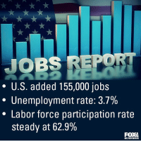 Bailey Jay, Memes, and News: JOBS REPO  * U.S. added 155,000 jobs  Unemployment rate: 3.7%  * Labor force participation rate  steady at 62.9%  BUSINESS BREAKING NEWS: U.S. employers added 155,000 jobs in November, missing Wall Street's expectations for an increase of 200,000 jobs after an already rocky week for stocks. (Regram: @foxbusiness)