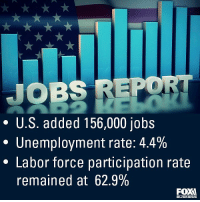 Regram @foxbusiness: The U.S. economy added 156,000 net new jobs in August, below expectations of 180,000 jobs. The unemployment rate ticked up slightly to 4.4%, while the labor force participation rate stayed flat at 62.9%.: JOBS REPO  * U.S. added 156,000 jobs  Unemployment rate: 4.4%  * Labor force participation rate  remained at 62.9%  BUSINESS Regram @foxbusiness: The U.S. economy added 156,000 net new jobs in August, below expectations of 180,000 jobs. The unemployment rate ticked up slightly to 4.4%, while the labor force participation rate stayed flat at 62.9%.