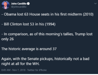 Bad, Bill Clinton, and Iphone: John Cardillo  @johncardillo  Obama lost 63 House seats in his first midterm (2010)  Bill Clinton lost 53 in his (1994)  - In comparison, as of this morning's tallies, Trump lost  only 26  The historic average is around 37  Again, with the Senate pickups, historically not a bad  night at all for the WH.  8:45 AM Nov 7, 2018 Twitter for iPhone ~ Ginger  Rowdy Conservatives