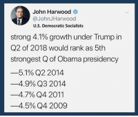 Obama, Trump, and Strong: John Harwood  @JohnJHarwood  U.S. Democratic Socialists  strong 41% growth under Trump in  Q2 of 2018 would rank as 5th  strongest Q of Obama presidency  5.1% Q2 2014  -4.9% Q3 2014  -4.7% Q4 2011  -4.5% Q4 2009 (S)