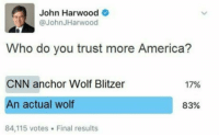 """America, Club, and cnn.com: John Harwood  @JohnJHarwood  Who do you trust more America?  CNN anchor Wolf Blitzer  An actual wolf  84,115 votes Final results  17%  83% <p><a href=""""http://laughoutloud-club.tumblr.com/post/167764020785/cnn-at-it-agian-top-kek"""" class=""""tumblr_blog"""">laughoutloud-club</a>:</p>  <blockquote><p>CNN at it agian…. top kek</p></blockquote>"""