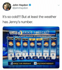 I can't believe some of you don't follow @funny 😂: John Haydon  @johnhaydon  It's so cold!!! But at least the weather  has Jenny's number.  STALERT ERIK'S FORECAST  WEATHER  7-Day ALWAYS Available @ WWW.KWQC.COM  WED  THU  FRI  SAT  SUN  MON  f KwQC Erik Maitland QCWEATHERGUY I can't believe some of you don't follow @funny 😂
