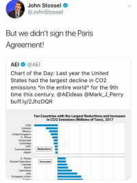 """(GC): John Stossel  @JohnStossel  But we didn't sign the Paris  Agreement!  AEI @AEI  Chart of the Day: Last year the United  States had the largest decline in CO2  emissions 치n the entire world"""" for the 9th  time this century. @AEldeas @Mark_J_Perry  buff.ly/2JhzDQR  Ten Countries with the Largest Reductions and Increases  in CO2 Emissions (Millions of Tons), 2017  USA-  Ukraine  Mexico  United Kingdom-  S. Africa-  Colombia  UAE-  Japan  S. Korea  Russia FederationIncreases  Canada  Spain  Indonesia  Iran  European Union- (GC)"""