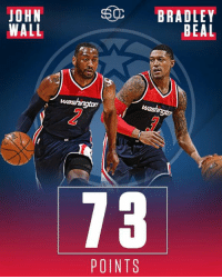 73 points are the most John Wall and Bradley Beal have EVER combined for. (via SportsCenter): JOHN  WALL  washington  POINTS  BRADLEY  BEAL 73 points are the most John Wall and Bradley Beal have EVER combined for. (via SportsCenter)