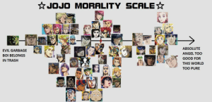How accurate is this scale?: * JOJO MORALITY SCALE☆  ABSOLUTE  EVIL GARBAGE  ANGEL TOO  BOI BELONGS  GOOD FOR  IN TRASH  THIS WORLD  TOO PURE How accurate is this scale?