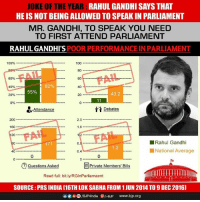 Rahul Gandhi: JOKE OF THE YEAR  GANDHI SAYS THAT  HE IS NOT BEING ALLOWED TO SPEAK IN PARLIAMENT  MR. GANDHI, TO SPEAK YOU NEED  TO FIRST ATTEND PARLIAMENT  RAHUL GANDHI S  POOR PERFORMANCEIN PARLIAMENT  100%  100  60%  60  40%  55%  43.2  20%  20  11  0%  Debates  Attendance  2.0  200  160  1.6  20  Rahul Gandhi  National Average  40  0.4  Questions Asked  E Private Members' Bills  Read full: bit.ly/RGInParliamaent  SOURCE PRS INDIA [16TH LOK SABHA FROM 1 JUN 2014, TO 9 DEC 2016]  /BJP4India BJP  www.bjp.org