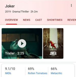 Joker, News, and Reddit: Joker  2019 Drama/Thriller 2h 2m  OVERVIEW  NEWS  CAST  SHOWTIMES  REVIEW  JOAQUIN PHOENIX  JOKER  Trailer 2:25  OCTOBER 4  MR  9.1/10  69%  66%  IMDB  Rotten Tomatoes  Metacritic  मक् Rottern tomatoes NICE