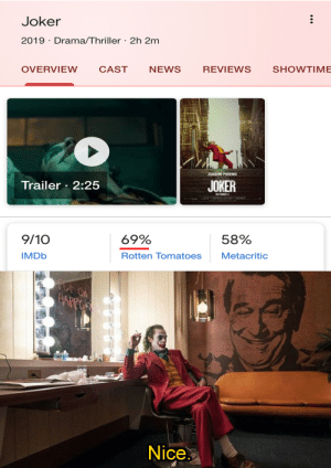 Bad, Joker, and News: Joker  2019 Drama/Thriller 2h 2m  SHOWTIME  REVIEWS  NEWS  CAST  OVERVIEW  JOAQUIN PHOENIX  JOKER  Trailer 2:25  OCTOBER 4  58%  69%  9/10  Metacritic  Rotten Tomatoes  IMDB  FOT ON  HAPPY  Nice joker good rotten tomatoes bad