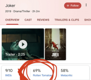 Joker, Reddit, and Thriller: Joker  Follow  2019 Drama/Thriller 2h 2m  REVIEWS  CAST  OVERVIEW  TRAILERS & CLIPS  SHO  JOAQUIN PHOENIX  Trailer 2:25  JOKER  OCTOBER 4  9/10  69%  58%  IMDB  Rotten Tomatoe  Metacritic And this is why you should watch Joker