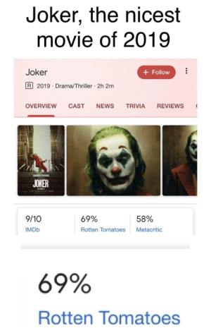 Joker, News, and Reddit: Joker, the nicest  movie of 2019  Joker  Follow  R 2019 Drama/Thriller 2h 2m  .  OVERVIEW  CAST  NEWS  TRIVIA  REVIEWS  JOAQUIN PHOENIX  JOKER  OCTOBER 4  9/10  69%  58%  Rotten Tomatoes  Metacritic  IMDB  69%  Rotten Tomatoes Nice movie