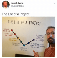 😂: Jonah Lobe  @Jonahlobe  The Life of a Project  THE LIFE oF A PROTECT  THIS IS THE  IT'S DONE AND  oX, THIS IS HARDER  THAN ITHOUGHT  NOT AS BAD  AS I THOUGHT  THIS IS GOIN  IT WILL BE GOOD To FINSH  THIS SUCKS-AND  ITS BoRING  FOR NEAT TIME  DARK NIGHIT  oF THE SOUL) 😂