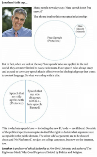Dank, Nasty, and Arrogant: Jonathan Haidt says...  Many people nowadays say: Hate speech is not free  speech!  The phrase implies this conceptual relationship:  Hate  Speech  (banned)  Free Speech  (Protected)  But in fact, when we look at the way hate speech rules are applied in the real  world, they are never limited to nasty racist rants. Hate-speech rules always creep  and expand to cover any speech that is offensive to the ideological group that wants  to control language. So what we end up with is this:  Speech that  Speech that  my side  my side  disagrees  agrees with  with (ie  Protected  hate speech:  Banned)  This is why hate-speech laws -including the new EU code are illiberal. One side  of the political spectrum arrogates to itself the right to decide what arguments are  acceptable in the public domain. The other side's arguments are to be shouted  down and No Platformed', not just on college campuses, but now on the internet,  too.  Jonathan is professor of ethical leadership at New York University and author of The  Righteous Mind: Why Good People are Divided by Politics and Religion. H/T Austin Henshaw