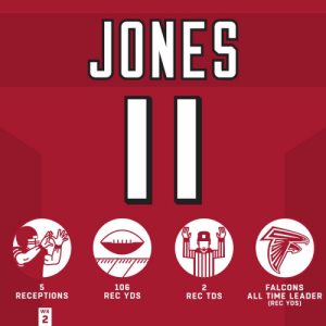 One of the best WRs in the game for a reason! 🙌  @juliojones_11   #HaveADay https://t.co/1EcBuSxjQd: JONES  11  GAD  5  RECEPTIONS  106  REC YDS  2  REC TDS  FALCONS  ALL TIME LEADER  (REC YDS)  WK  2 One of the best WRs in the game for a reason! 🙌  @juliojones_11   #HaveADay https://t.co/1EcBuSxjQd