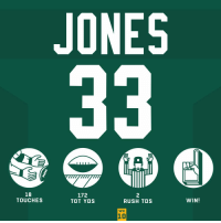Memes, Rush, and 🤖: JONES  18  TOUCHES  172  TOT YDS  2  RUSH TDs  WIN!  WK  10 Another Aaron's making plays in Green Bay. 🧀😱@Showtyme_33  #HaveADay #GoPackGo #MIAvsGB https://t.co/wPnw4gTuzu
