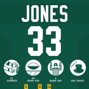 Three more TDs for Aaron Jones in Week 10! #HaveADay #GoPackGo  @Showtyme_33 | #CARvsGB https://t.co/qC5XkOPwug: JONES  33  A  93  RUSH YDS  13  CARRIES  3  RUSH TDS  HAT TRICK!  WK  WK  WK  10  5  8 Three more TDs for Aaron Jones in Week 10! #HaveADay #GoPackGo  @Showtyme_33 | #CARvsGB https://t.co/qC5XkOPwug