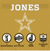 Welcome to the @ProFootballHOF, Jerry Jones! #PFHOF17 https://t.co/F9p2vWzOTS: JONES  R.  DIVISION  TITLES  EAST  HALL FAME  PRO FOOTBALL  HALL OF FAME  ENSHRINEE  10  CLASS OF  2017  3  243  WINS  SUPER BOWLS DIV TITLES Welcome to the @ProFootballHOF, Jerry Jones! #PFHOF17 https://t.co/F9p2vWzOTS
