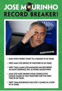 Memes, Record, and José Mourinho: JOSE MOURINHO  RECORD BREAKER!  PADDY POWER.  MAN UTD'S WORST START TO ASEASON IN 26 YEARS  FIRST MAN UTD DEFEAT BY WATFORD IN 24 YEARS  FIRST TIME AMAN UTD MANAGER HAS RECORDED  AS MANY SENDINGS OFF, AS HOME LEAGUE WINS  MAN UTD HAVE DRAWN FOUR CONSECUTIVE  LEAGUE GAMES AT OLD TRAFFORD FOR THE FIRST  TIME IN 36 YEARS  FIRST TIME MOURINHO HAS LOST 3 GAMES IN A ROW  IN 14 YEARS
