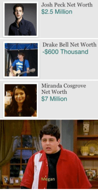 🐸☕️: Josh Peck Net Worth  $2.5 Million   Drake Bell Net Worth  -$600 Thousand   Miranda Cosgrove  Net Worth  $7 Million   Megan 🐸☕️