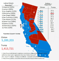 Andrew Bogut, Bill Clinton, and California: Judicial Watch  Politico 2  Reported  l'Imperial (102%)  2,Lassen (10296)  3.Los Angeles (11296)  4. Monterey (10496)  5,San Diego (138%)  6.San Francisco (11496)  7,San Mateo (111%)  &Santa Cruz (109%)  9.Solano (111%)  10.Stanislaus (10296)  11.Volo (110%)  Clinton  Trump  1. 68.2  2. 21.3  3. 714  4. 67.0  5. 56.1  6. 85.5  7. 76.4  8. 75.0  27.1  72.7  23.4  27.3  38.2  9.4  18:7  17.8  31.8  46.7  26.0  2  9  8  47.4  TAINTED COUNTY VOTES  4  Clinton  5,289,203  Trump  3  1,413,721  1. http://www.judicialwatch.org/press-room/press-releases/judicial-watch-warns-  california-clean-voter-registration-lists-face-federal-lawsuit/?  utm source t.co&utm medium-social&utm campaign-press%  2. http://www.politico.com/2016-election/results/map/president/california/  5